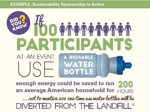 Sustainability Sponsorship in Action - Did You Know